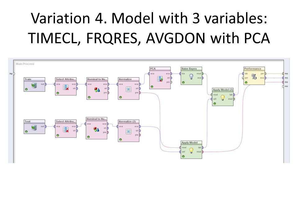 Variation 4. Model with 3 variables: TIMECL, FRQRES, AVGDON with PCA