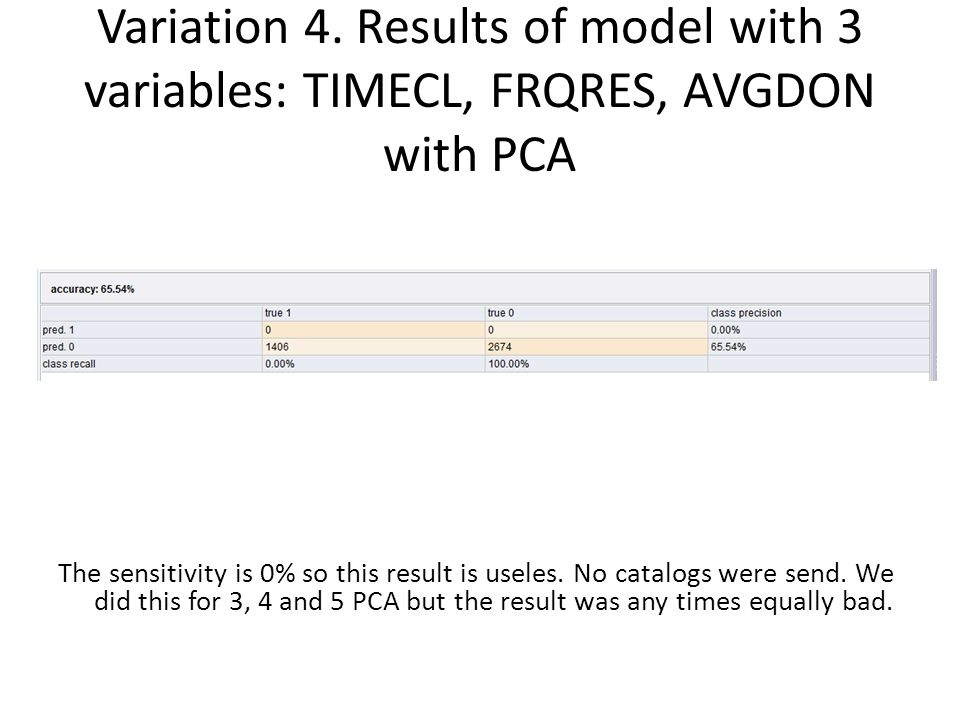 Variation 4. Results of model with 3 variables: TIMECL, FRQRES, AVGDON with PCA