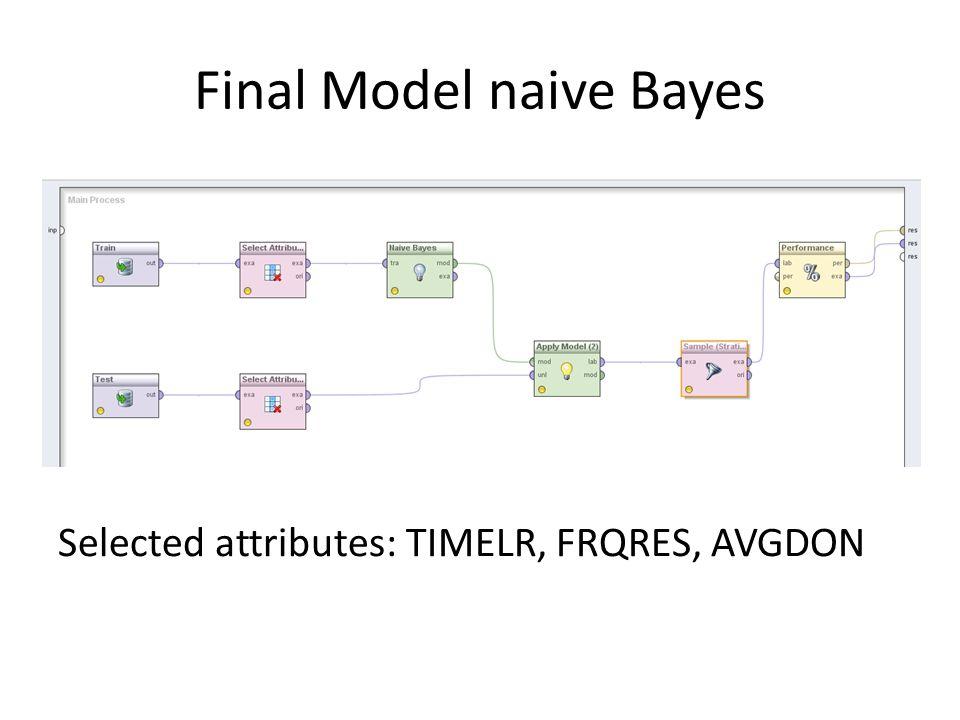 Final Model naive Bayes