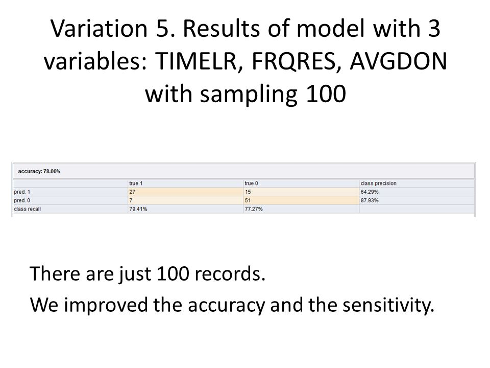 Variation 5. Results of model with 3 variables: TIMELR, FRQRES, AVGDON with sampling 100