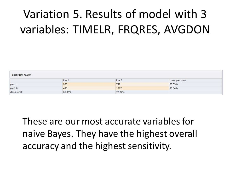 Variation 5. Results of model with 3 variables: TIMELR, FRQRES, AVGDON