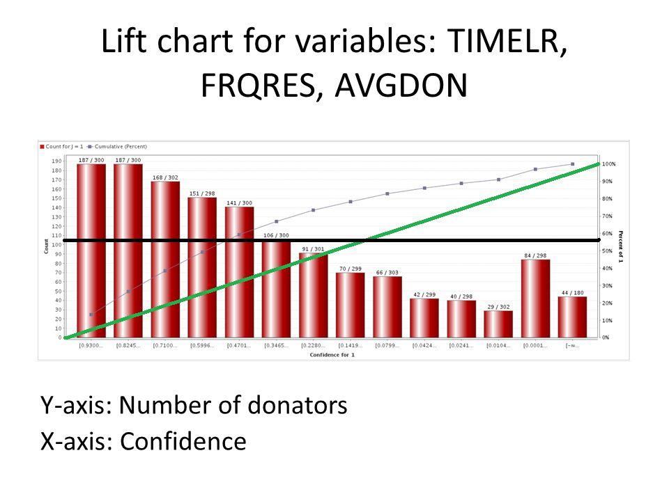 Lift chart for variables: TIMELR, FRQRES, AVGDON