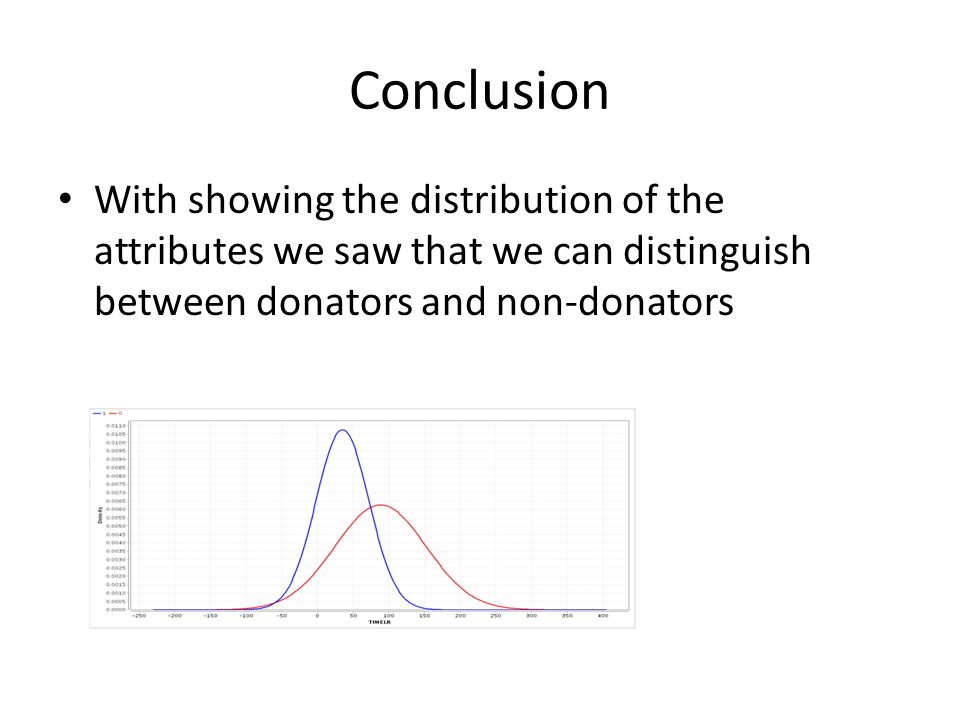 Conclusion With showing the distribution of the attributes we saw that we can distinguish between donators and non-donators.