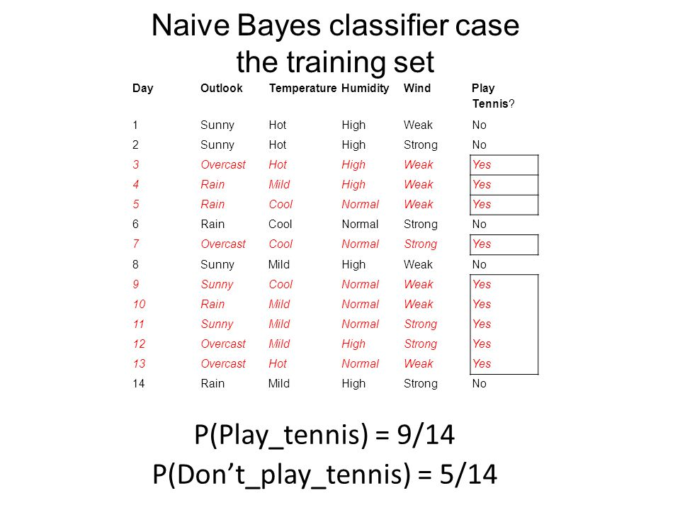 Naive Bayes classifier case the training set
