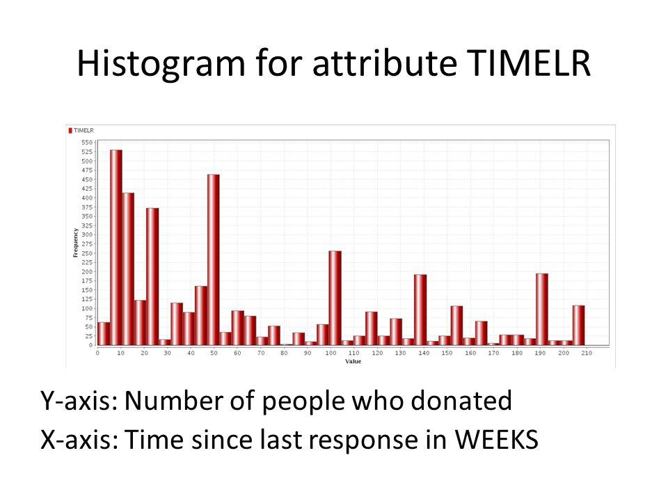 Histogram for attribute TIMELR