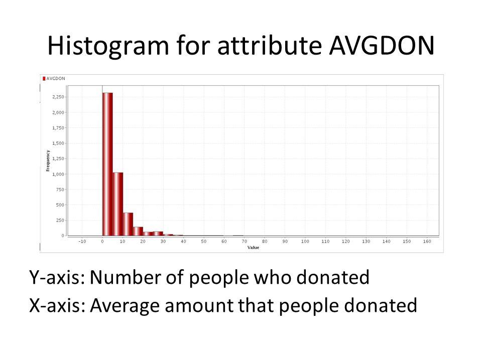 Histogram for attribute AVGDON