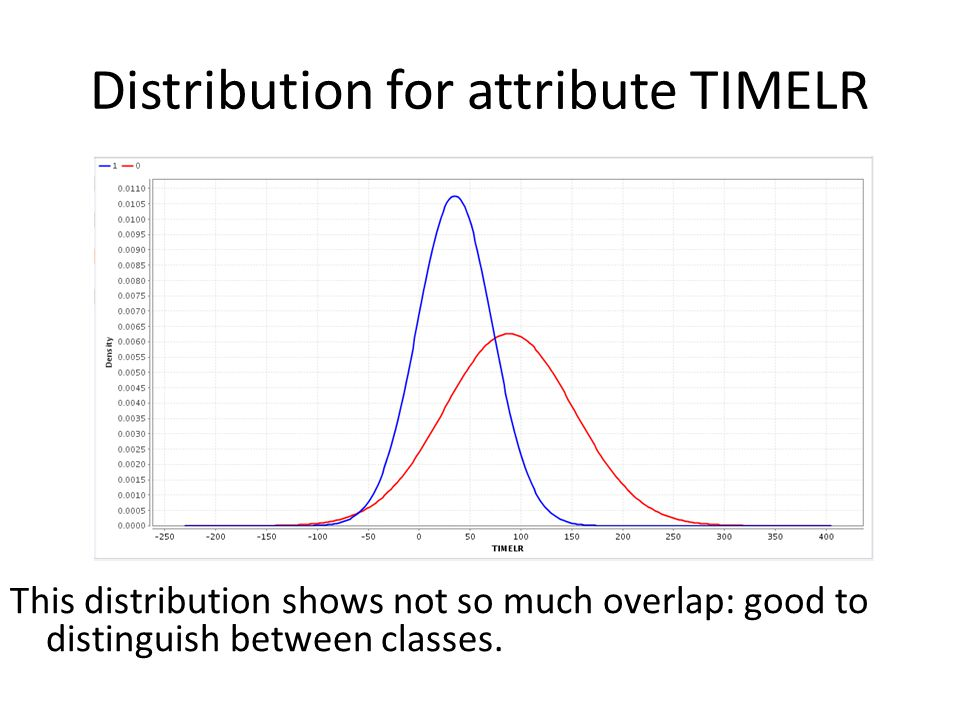 Distribution for attribute TIMELR