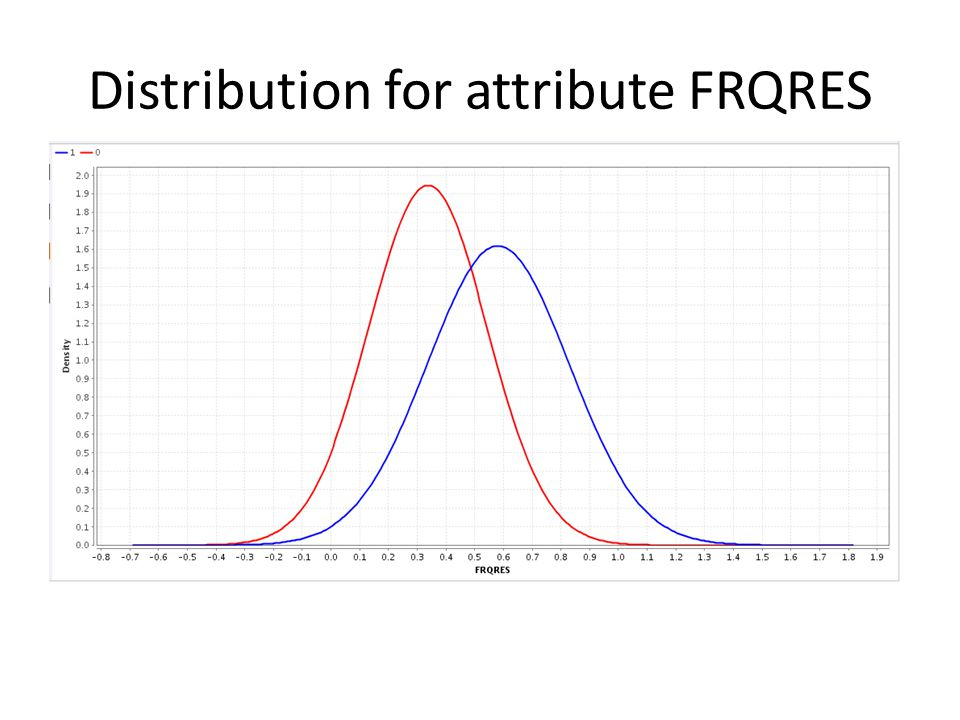 Distribution for attribute FRQRES