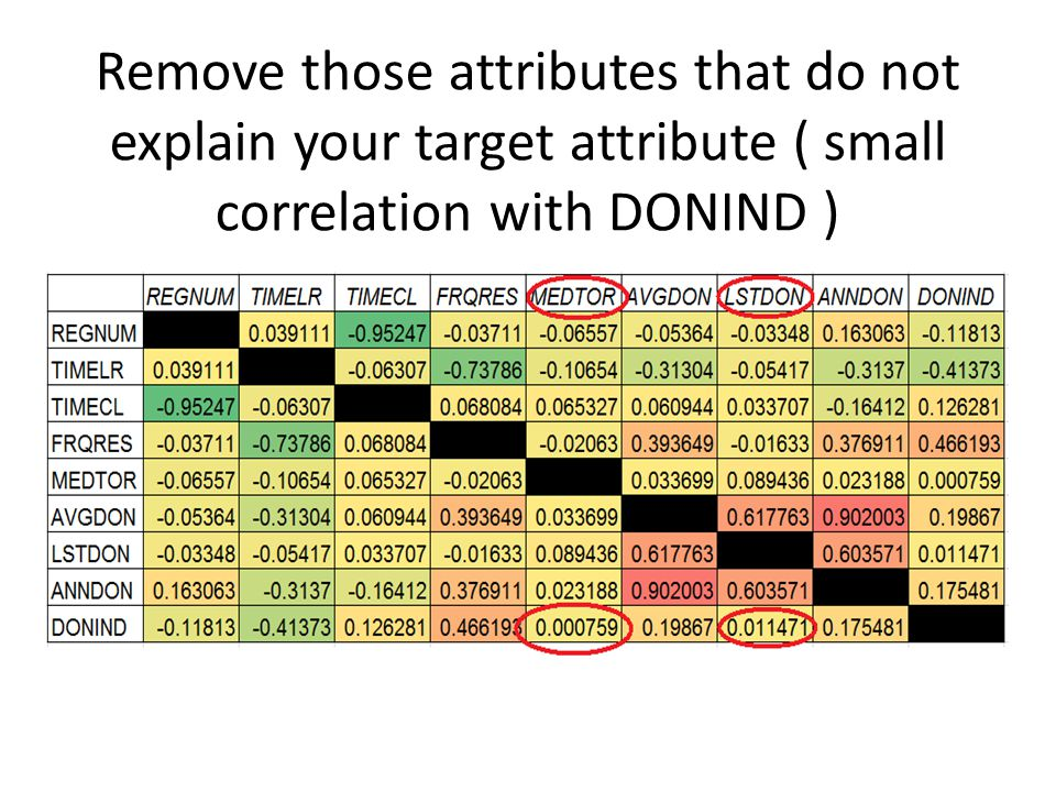Remove those attributes that do not explain your target attribute ( small correlation with DONIND )