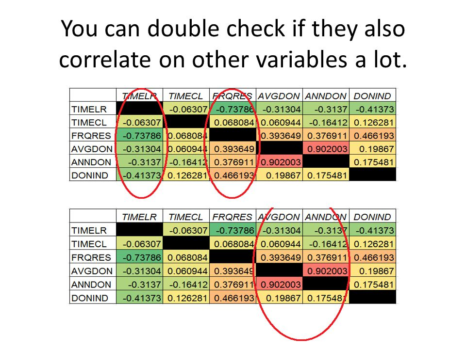 You can double check if they also correlate on other variables a lot.