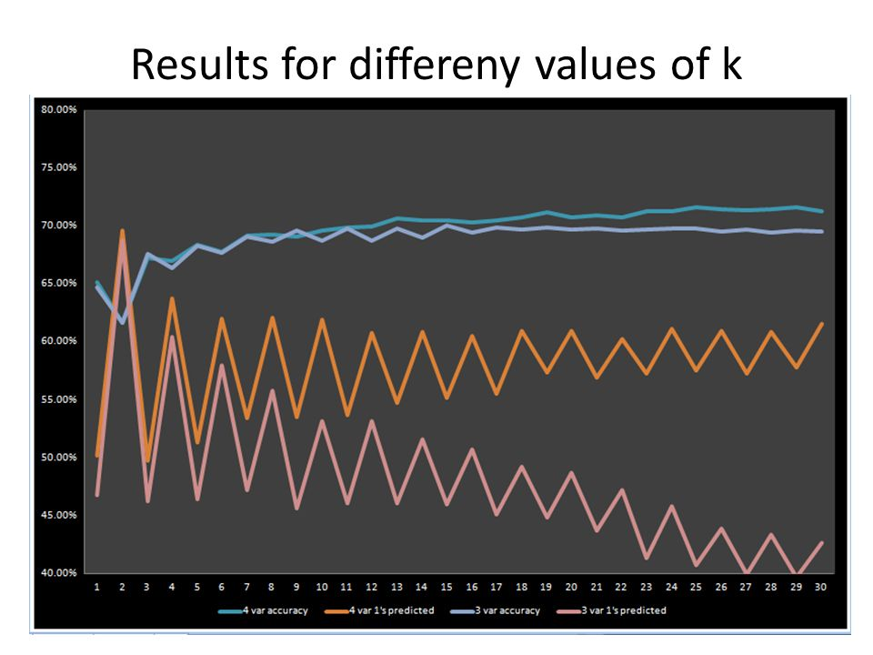 Results for differeny values of k (3 variables and 4 variables)