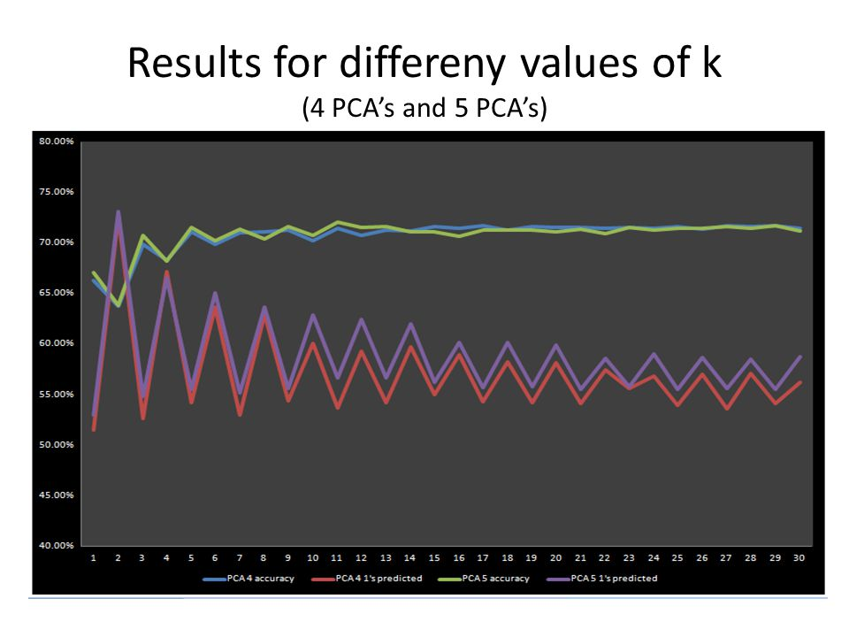 Results for differeny values of k (4 PCA's and 5 PCA's)