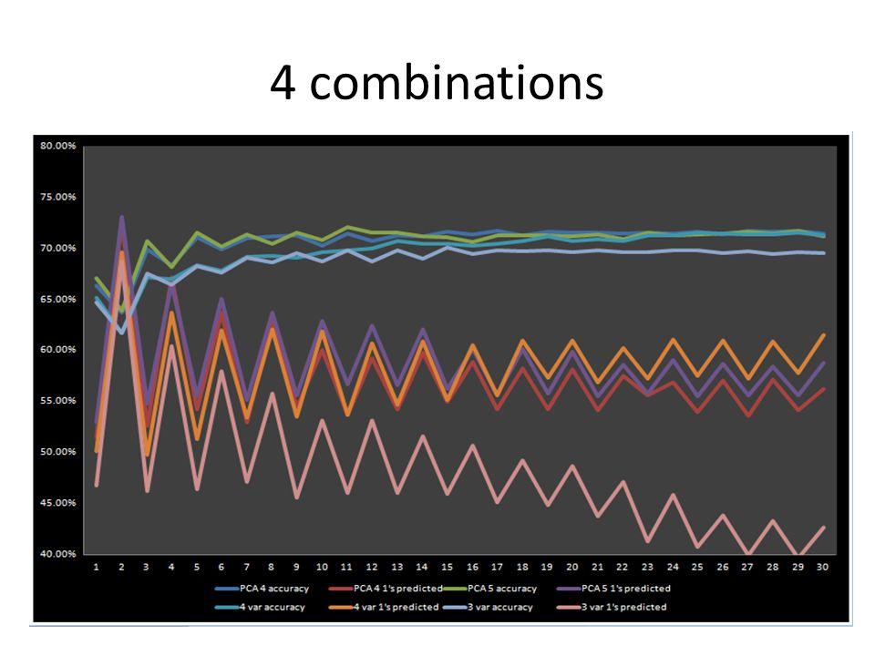 4 combinations