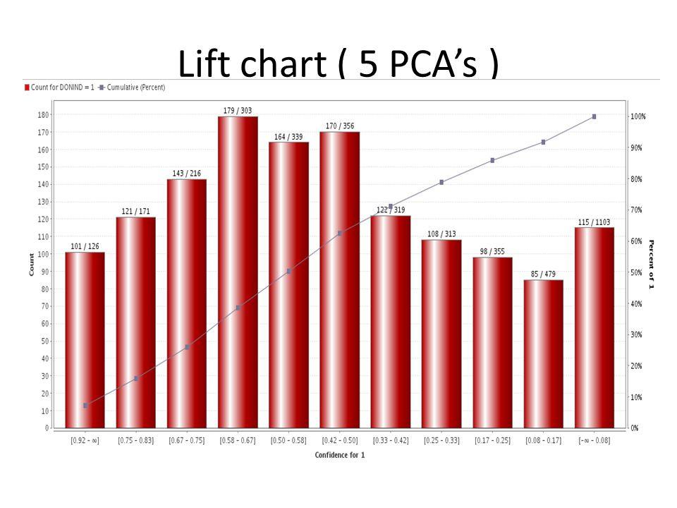 Lift chart ( 5 PCA's )