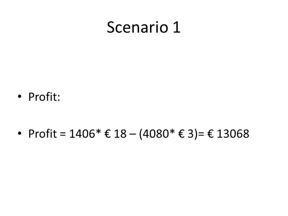 Scenario 1 Profit: Profit = 1406* € 18 – (4080* € 3)= € 13068