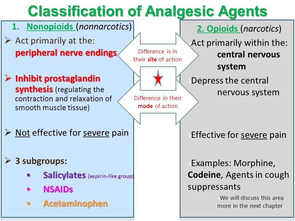 Classification of Analgesic Agents