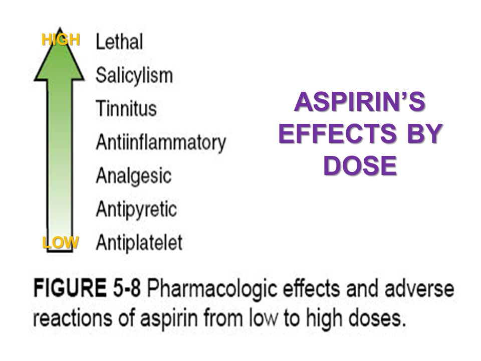 ASPIRIN'S EFFECTS BY DOSE