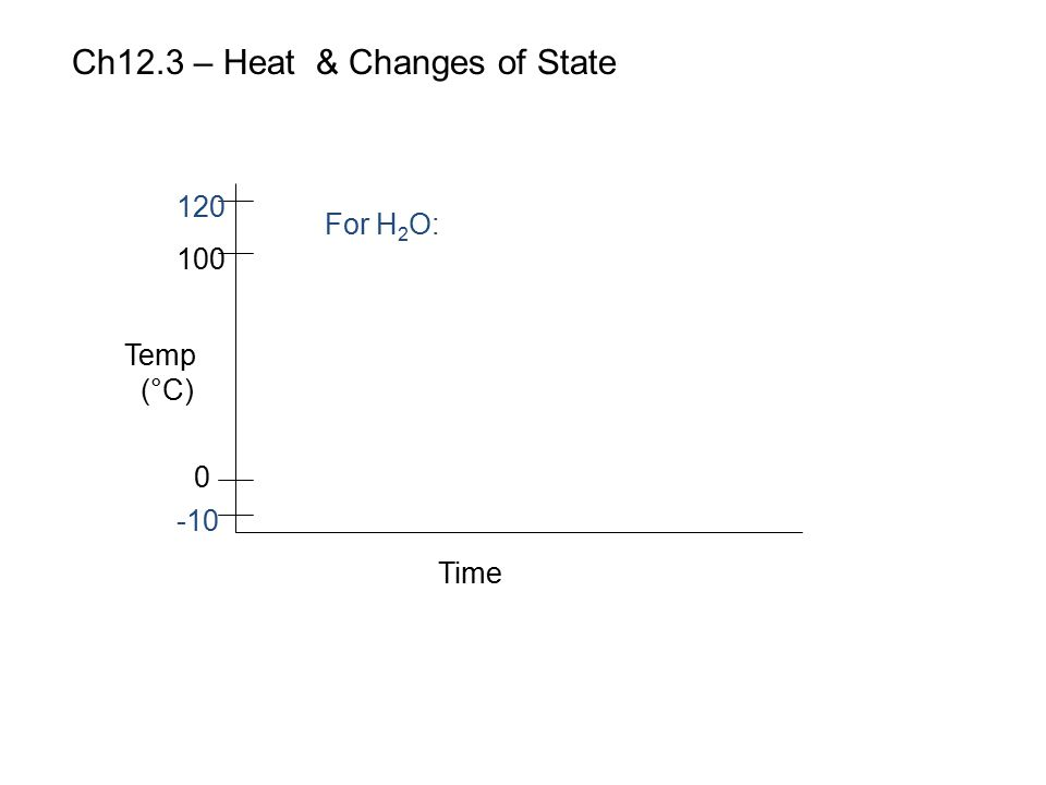 Ch12.3 – Heat & Changes of State