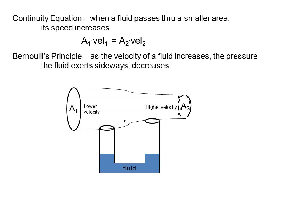 Continuity Equation – when a fluid passes thru a smaller area,