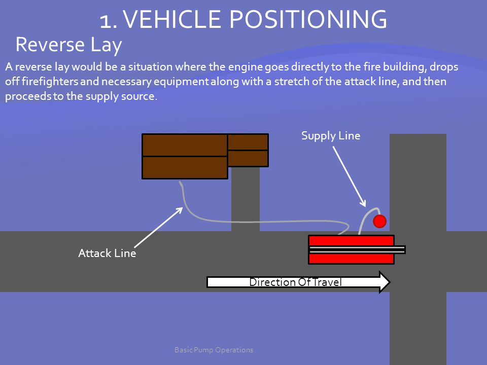 1. VEHICLE POSITIONING Reverse Lay