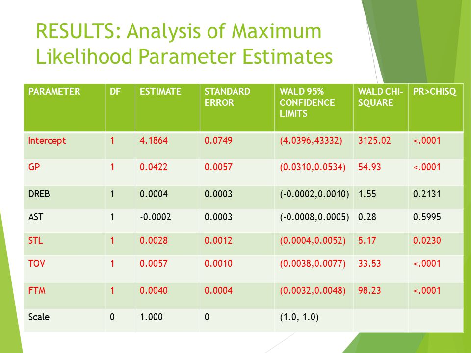RESULTS: Analysis of Maximum Likelihood Parameter Estimates