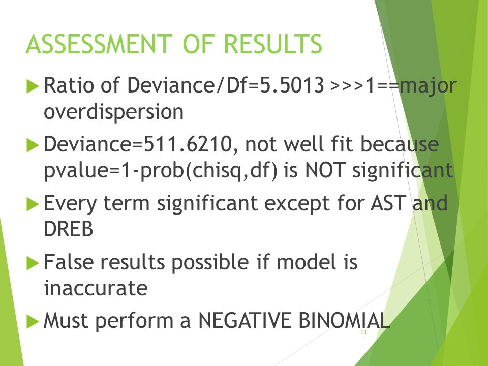 ASSESSMENT OF RESULTS Ratio of Deviance/Df=5.5013 >>>1==major overdispersion.