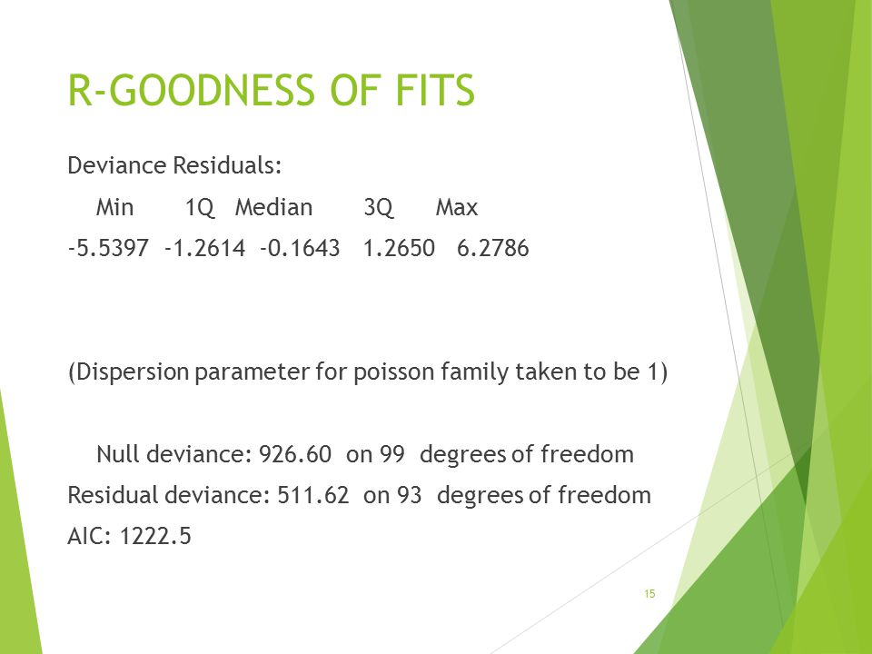 R-GOODNESS OF FITS