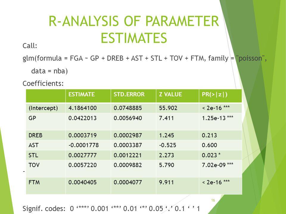 R-ANALYSIS OF PARAMETER ESTIMATES