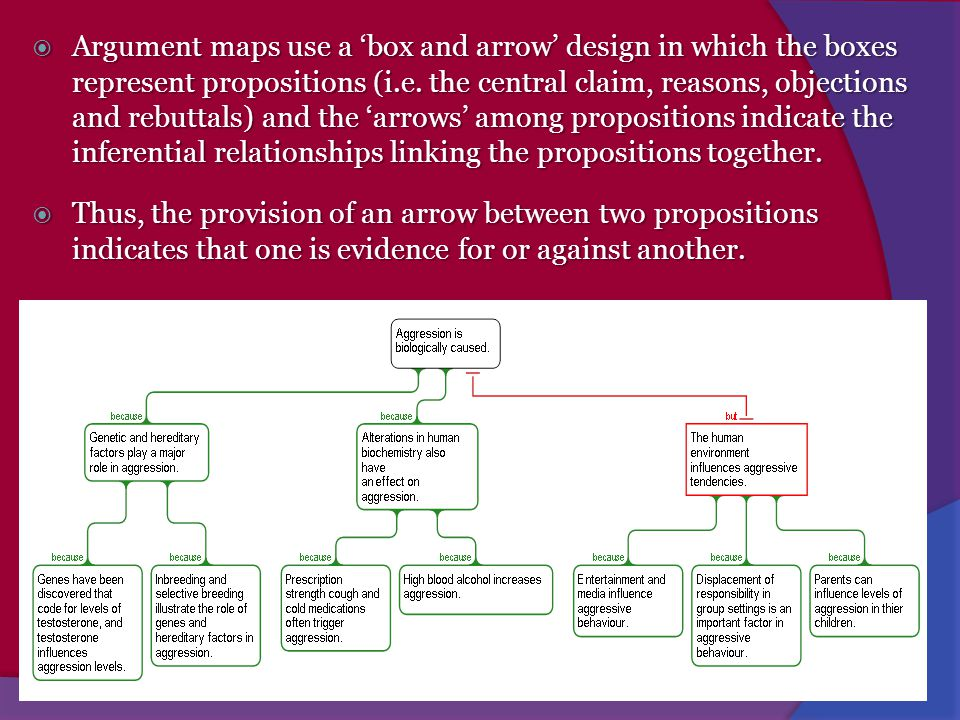 Argument maps use a 'box and arrow' design in which the boxes represent propositions (i.e. the central claim, reasons, objections and rebuttals) and the 'arrows' among propositions indicate the inferential relationships linking the propositions together.