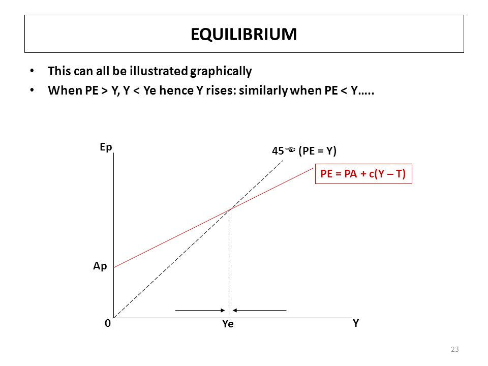 EQUILIBRIUM This can all be illustrated graphically