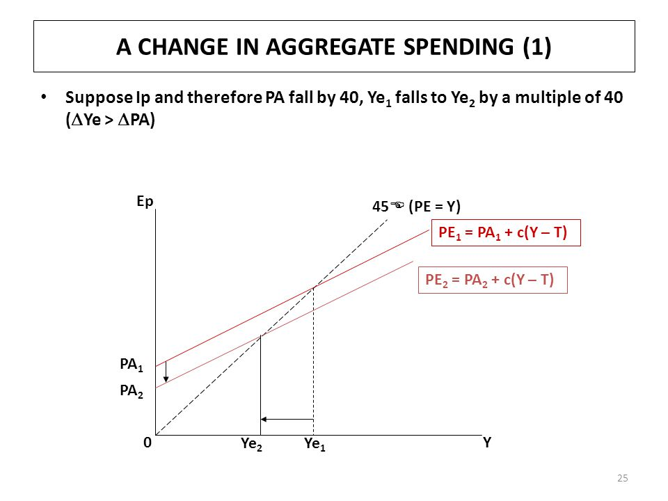 A CHANGE IN AGGREGATE SPENDING (1)