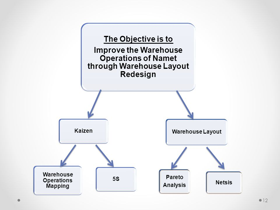 Warehouse Operations Mapping