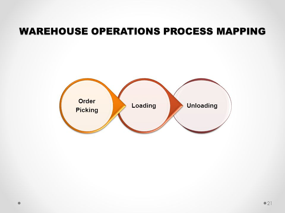WAREHOUSE OPERATIONS PROCESS MAPPING