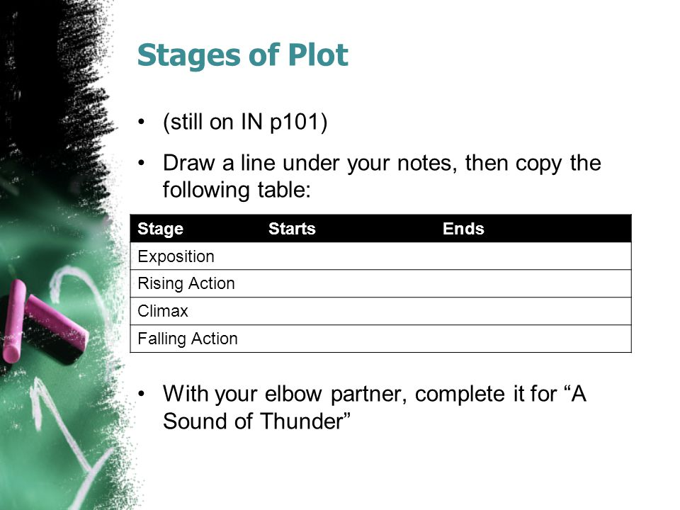 Stages of Plot (still on IN p101)