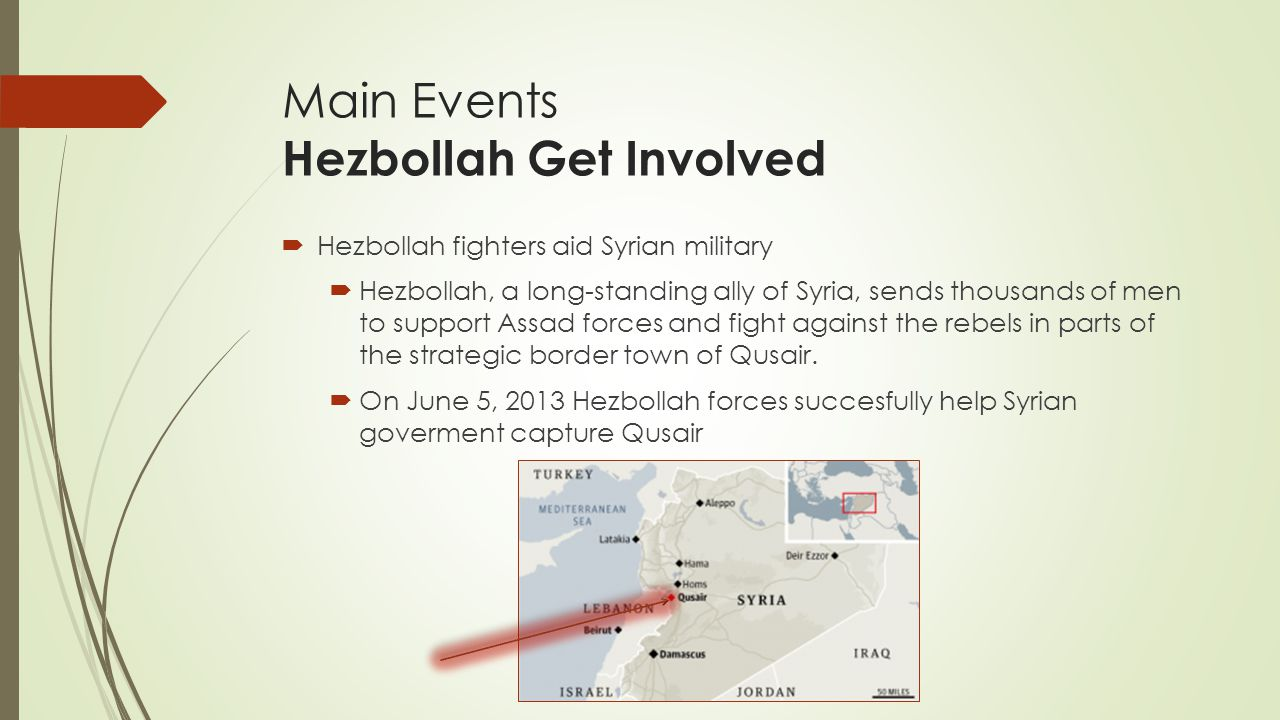 Main Events Hezbollah Get Involved