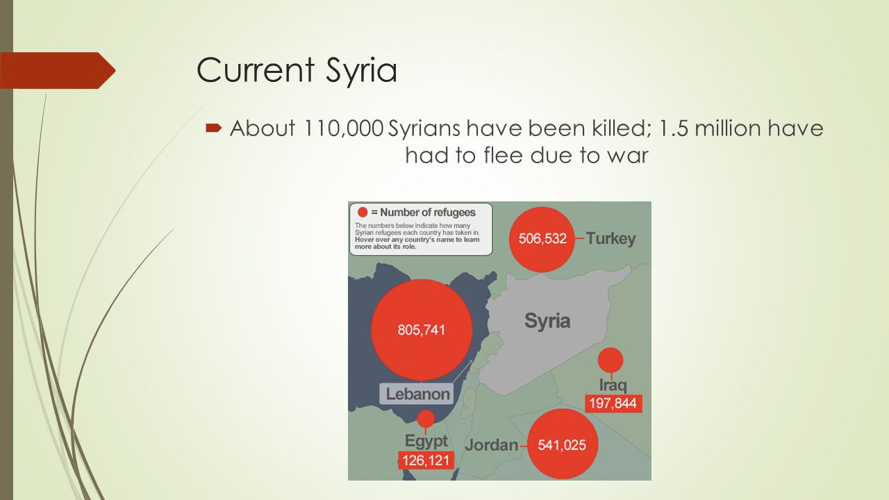 Current Syria About 110,000 Syrians have been killed; 1.5 million have had to flee due to war