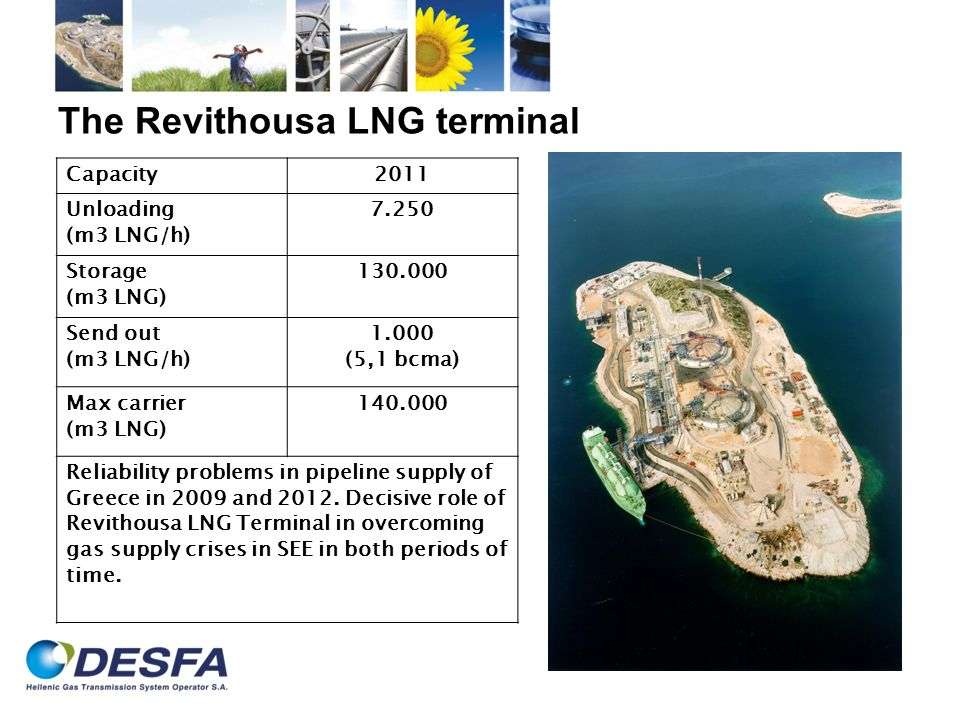 The Revithousa LNG terminal