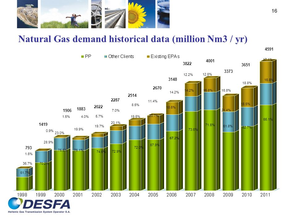 Natural Gas demand historical data (million Nm3 / yr)