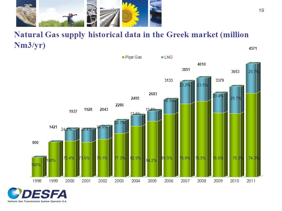 Natural Gas supply historical data in the Greek market (million Nm3/yr)