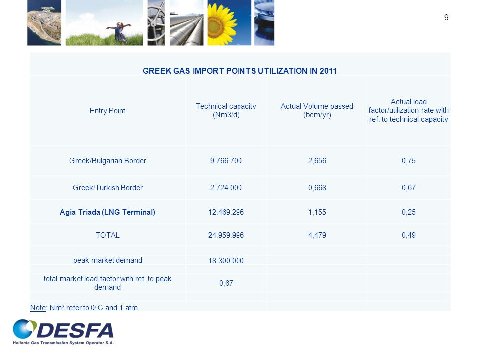 GREEK GAS IMPORT POINTS UTILIZATION IN 2011 Agia Triada (LNG Terminal)
