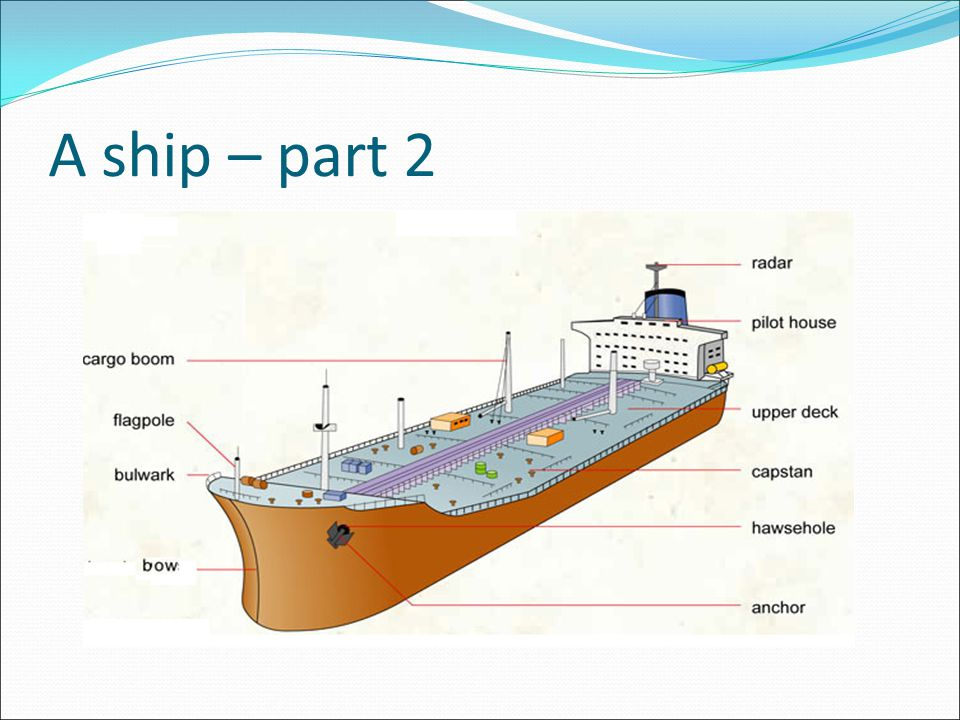 basic ship types Characteristics of marine paints that protect ships hull  have the following vehicle types  and some basic knowledge of cargo ships that might be.