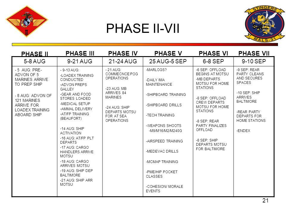 PHASE II-VII Sat PHASE II PHASE III PHASE IV PHASE V PHASE VI