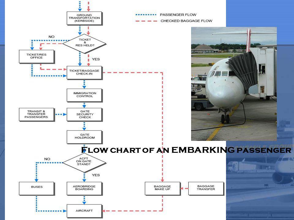 Flow chart of an embarking passenger