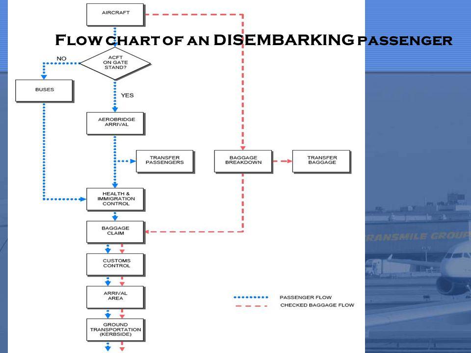 Flow chart of an DISEMBARKING passenger