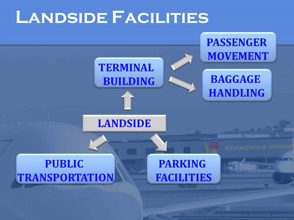 Landside Facilities PASSENGER MOVEMENT TERMINAL BUILDING BAGGAGE