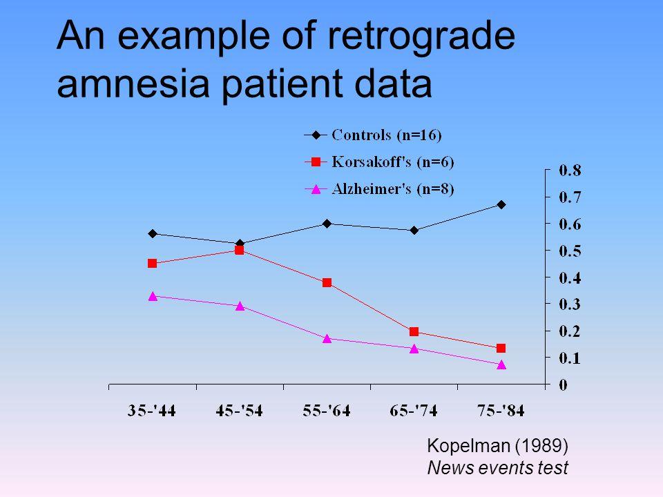 An example of retrograde amnesia patient data