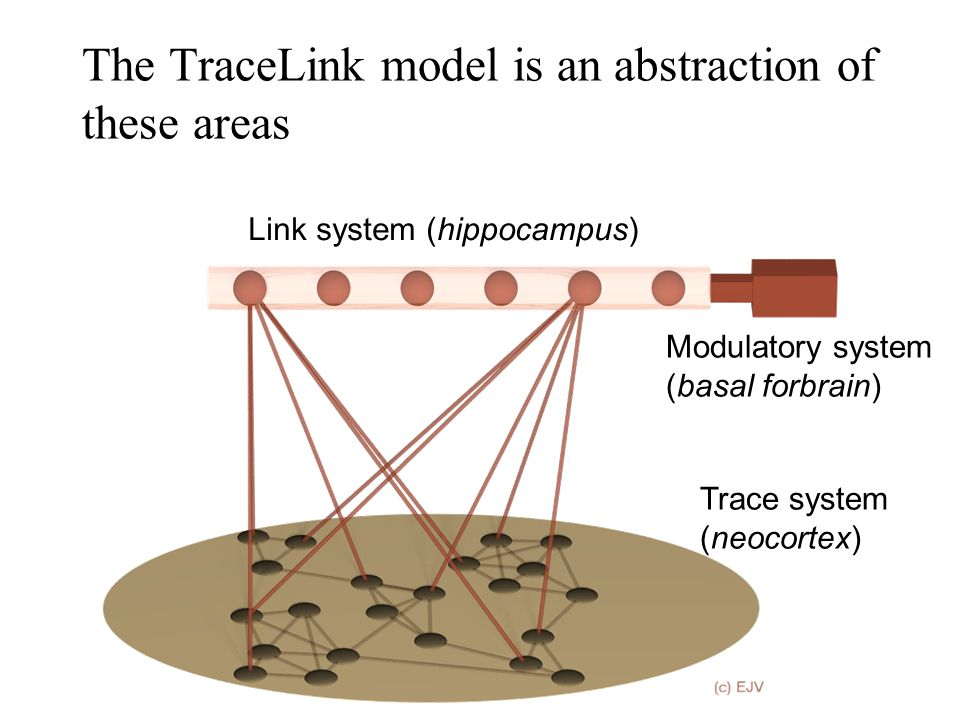 The TraceLink model is an abstraction of these areas