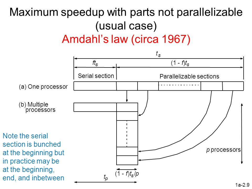Maximum speedup with parts not parallelizable (usual case) Amdahl's law (circa 1967)
