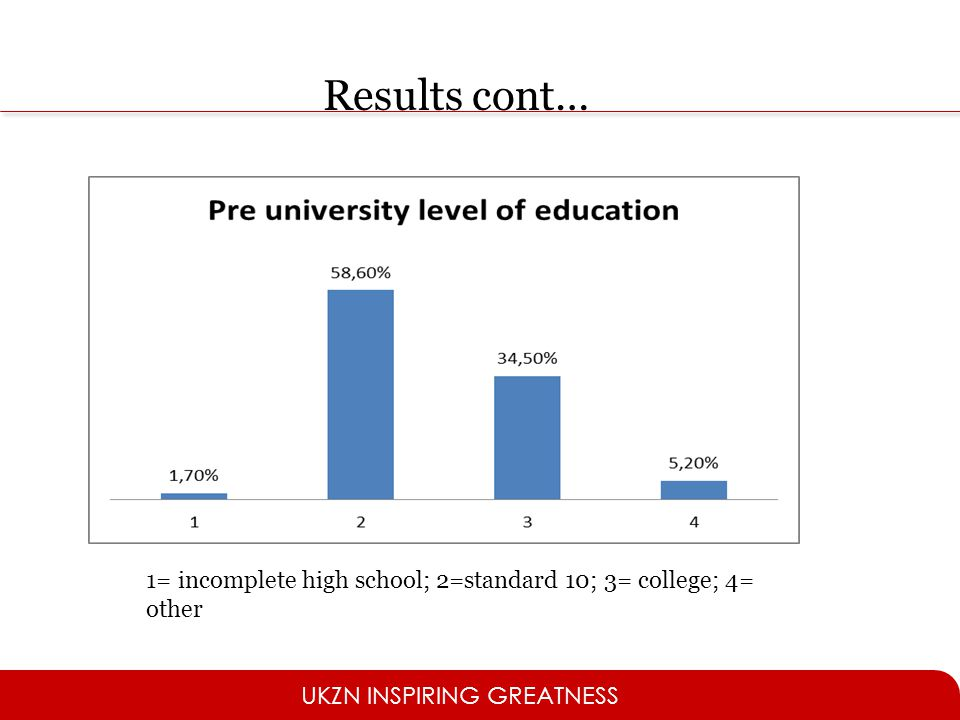 Results cont… 1= incomplete high school; 2=standard 10; 3= college; 4= other