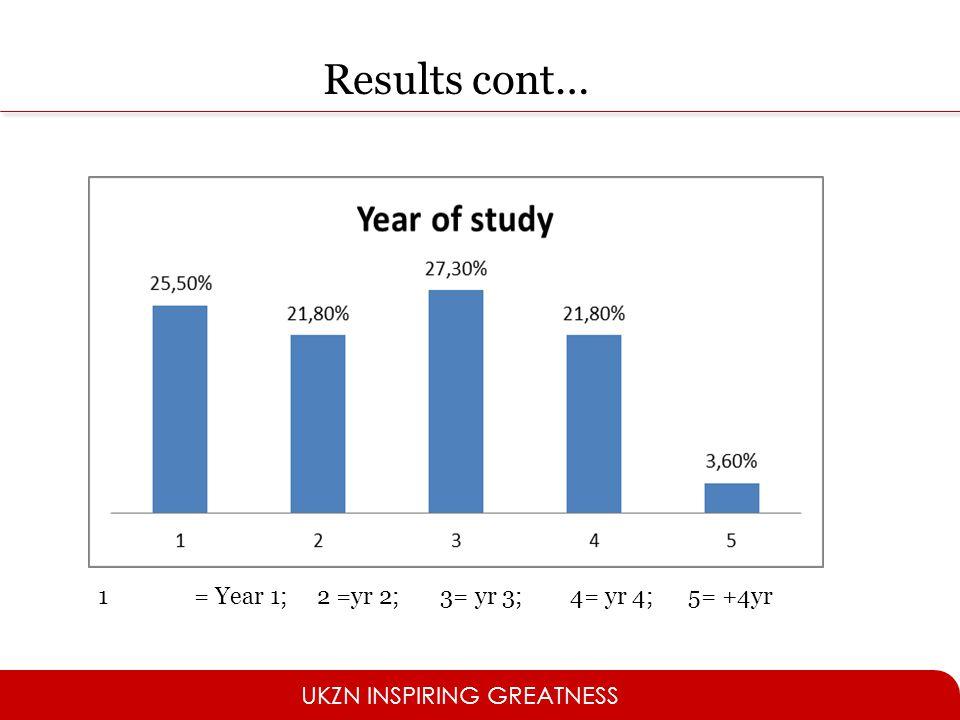 Results cont… 1 = Year 1; 2 =yr 2; 3= yr 3; 4= yr 4; 5= +4yr